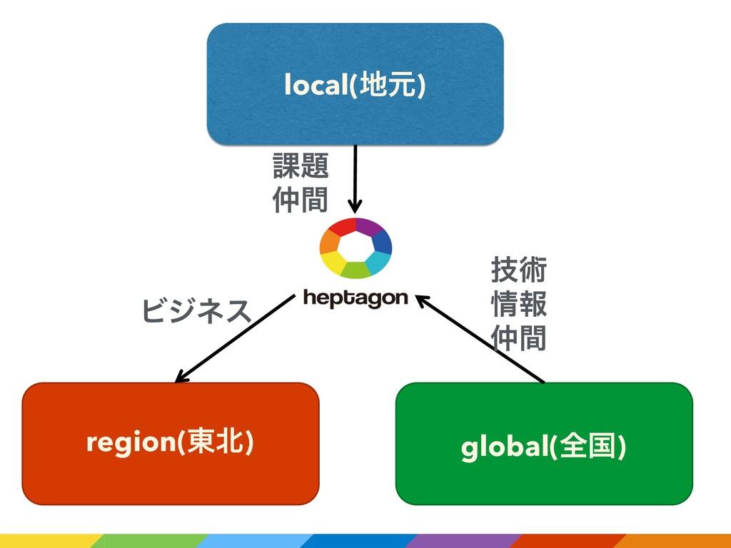 local(ݩ) region(౦) global(શࠃ) ٕज़ ใ ؒ Ϗδωε ՝...