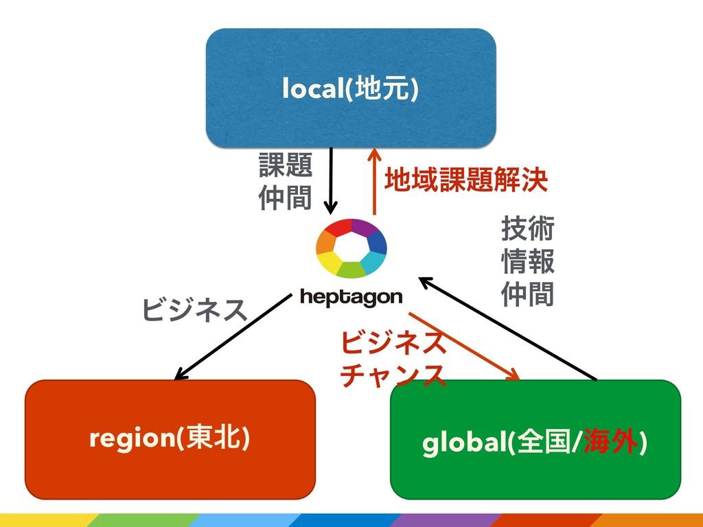 local(ݩ) region(౦) global(શࠃ/ւ֎) ՝ ؒ Ϗδωε ٕ...