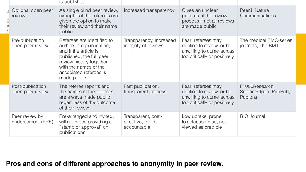 is published Optional open peer review As singl...