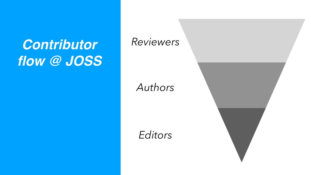 Reviewers Authors Editors Contributor flow @ JOSS