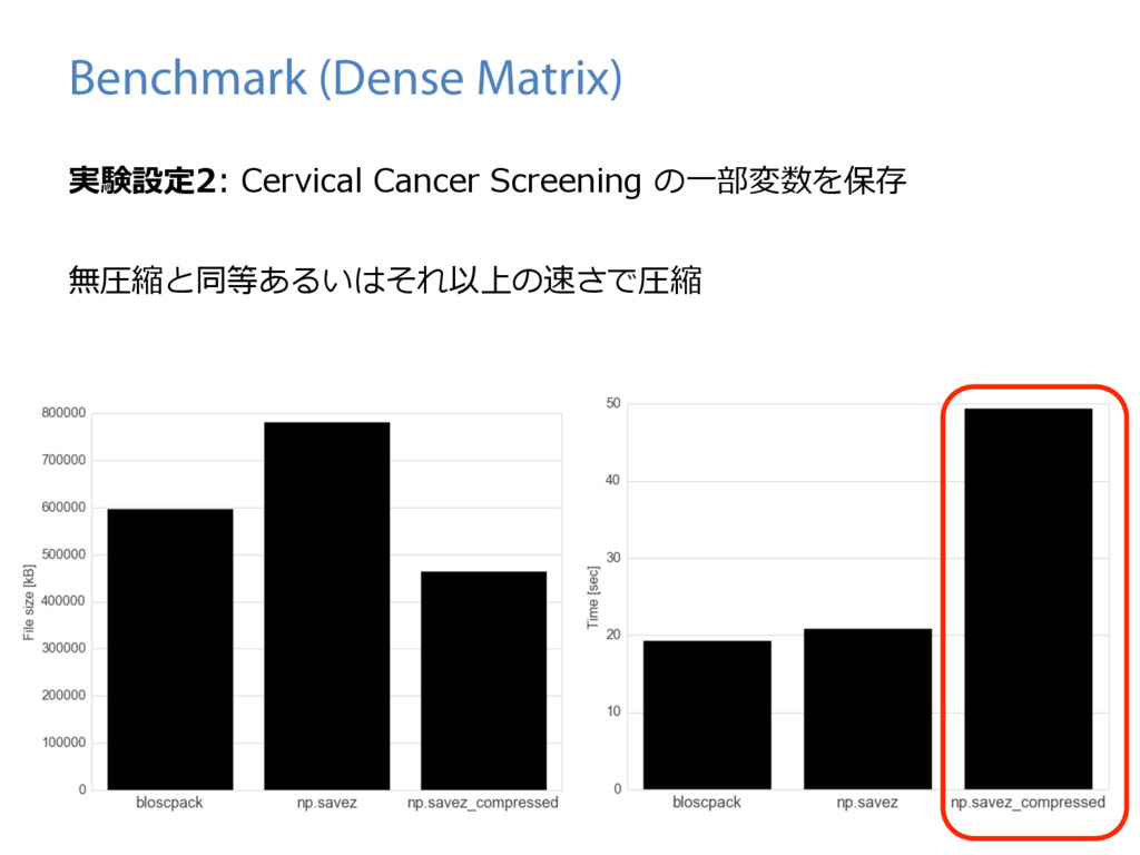 Benchmark (Dense Matrix) 実験設定2: Cervical Cancer...