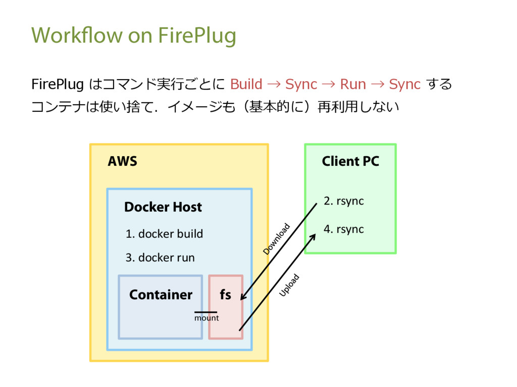 Workflow on FirePlug FirePlug はコマンド実⾏ごとに Build ...