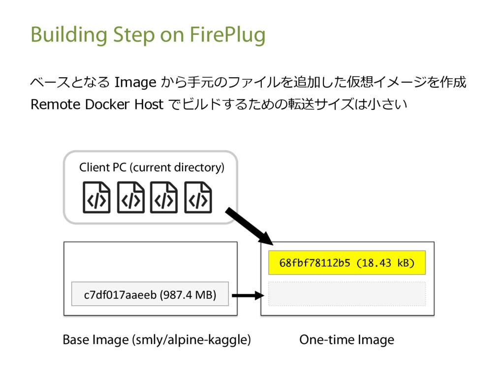 Building Step on FirePlug ベースとなる Image から⼿元のファイ...