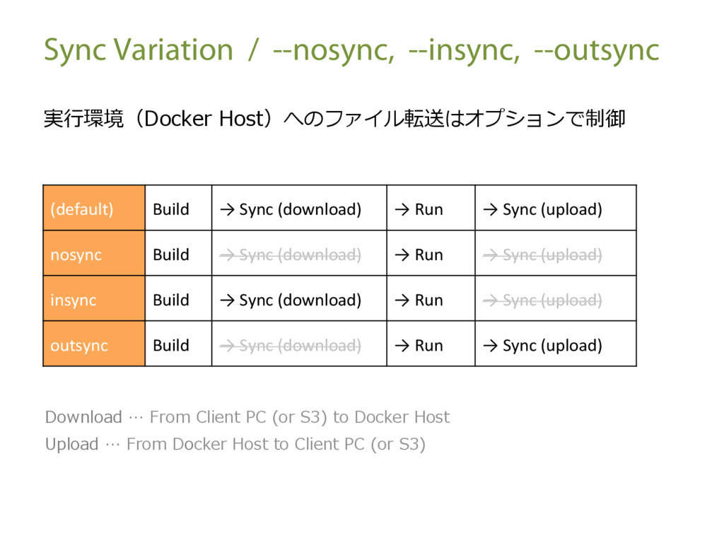 Sync Variation / --nosync, --insync, --outsync ...