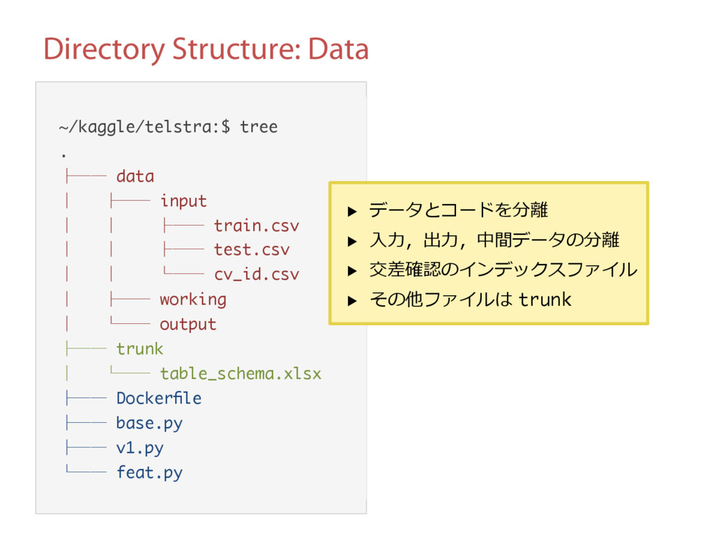 Directory Structure: Data ~/kaggle/telstra:$ tr...