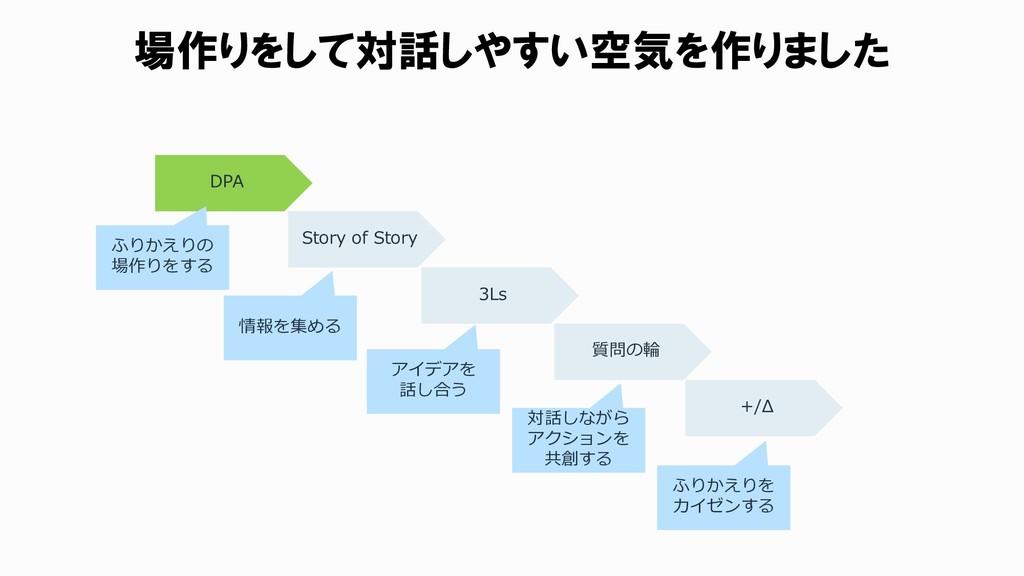 場作りをして対話しやすい空気を作りました DPA Story of Story 3Ls 質問の...