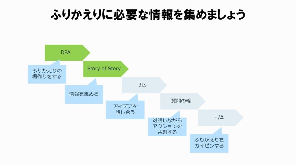 ふりかえりに必要な情報を集めましょう DPA Story of Story 3Ls 質問の輪 ...