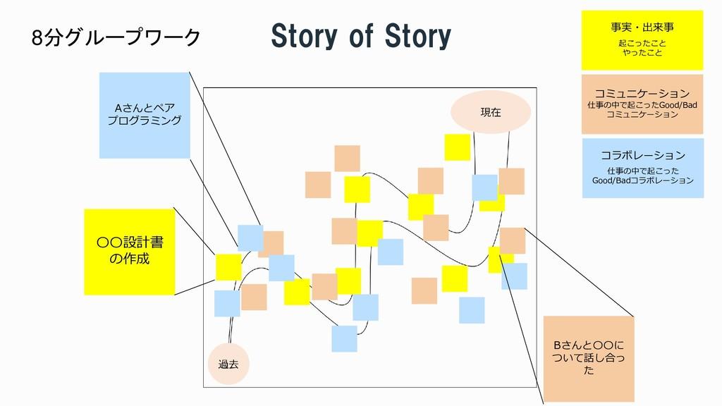 Story of Story 事実・出来事 起こったこと やったこと コミュニケーション 仕事...