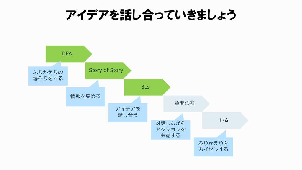 アイデアを話し合っていきましょう DPA Story of Story 3Ls 質問の輪 +/...