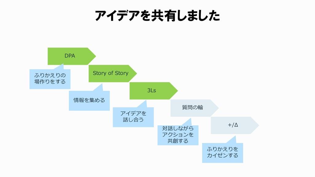 アイデアを共有しました DPA Story of Story 3Ls 質問の輪 +/Δ ふりか...