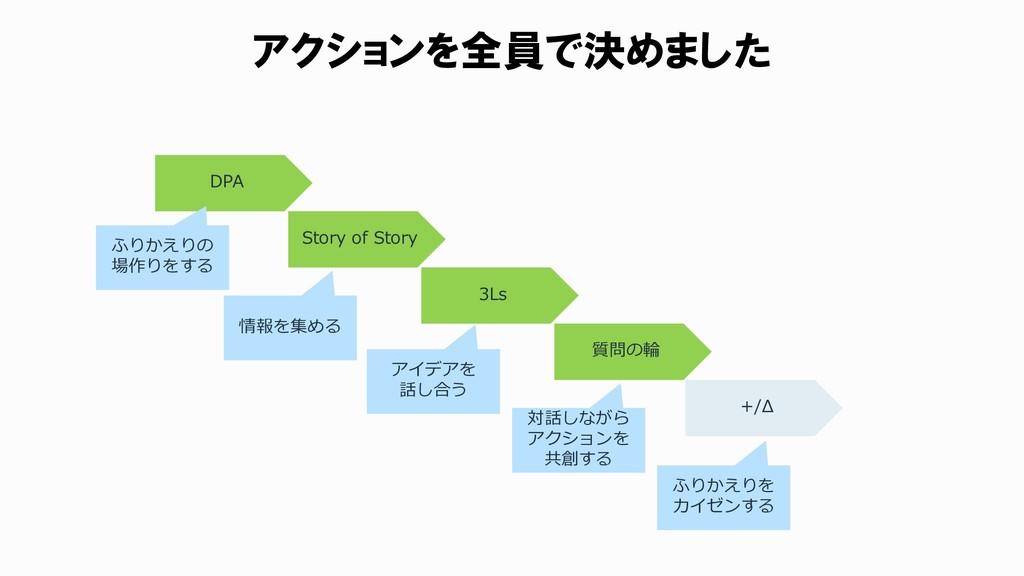 アクションを全員で決めました DPA Story of Story 3Ls 質問の輪 +/Δ ...