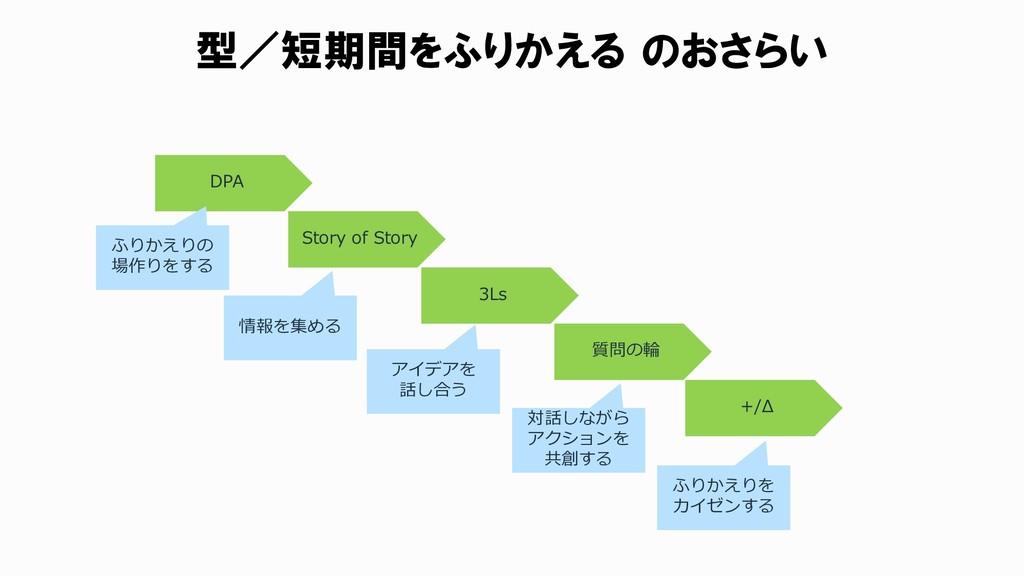 型/短期間をふりかえる のおさらい DPA Story of Story 3Ls 質問の輪 +...