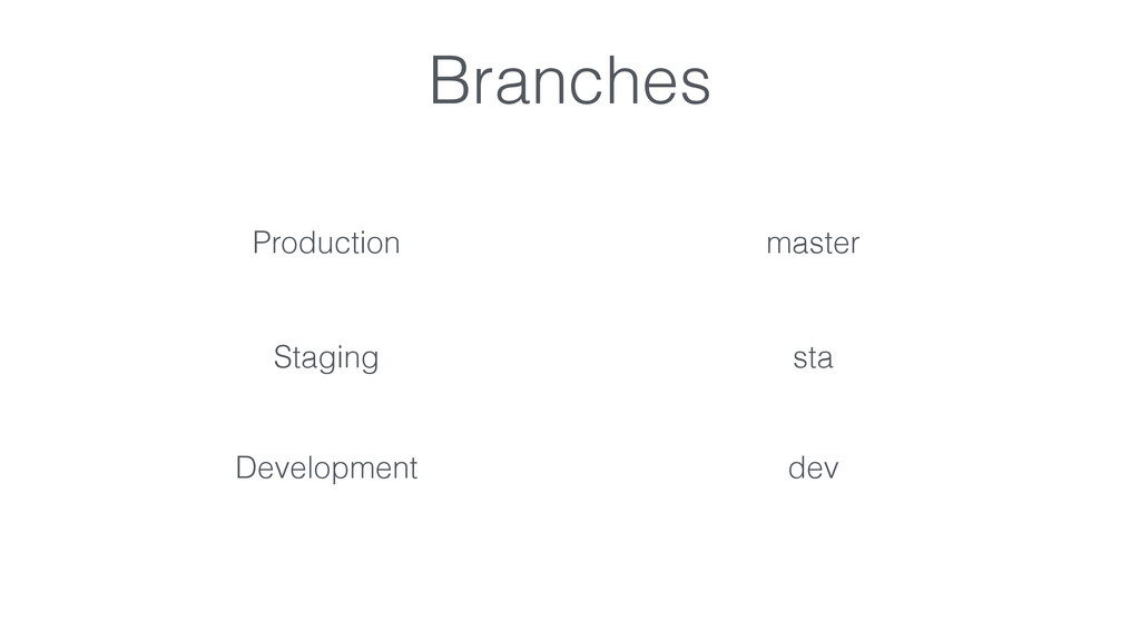 Production master Staging sta Development dev B...