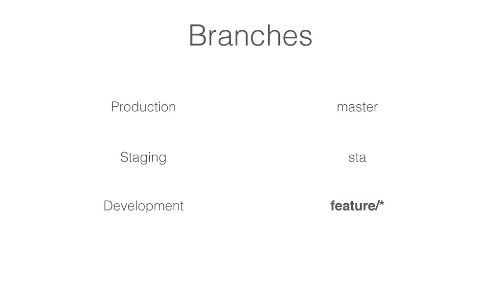 Branches Production master Staging sta Developm...