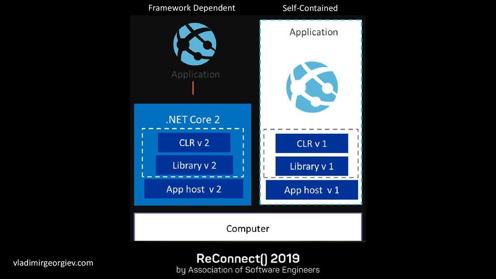 vladimirgeorgiev.com Framework Dependent Self-C...