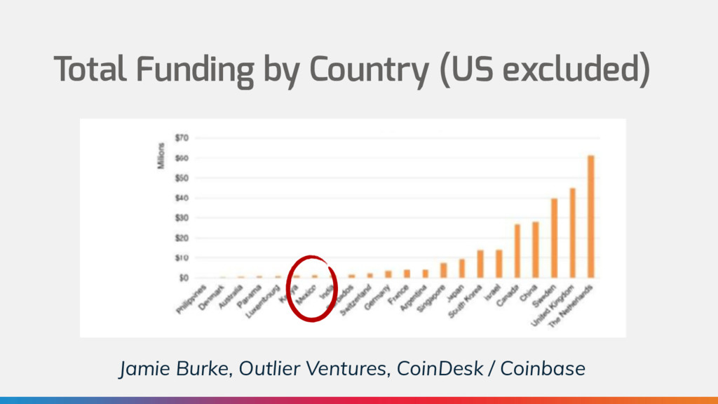 Total Funding by Country (US excluded) Jamie Bu...