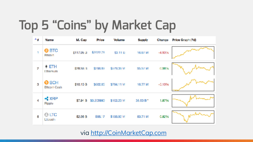 "Top 5 ""Coins"" by Market Cap via http://CoinMark..."