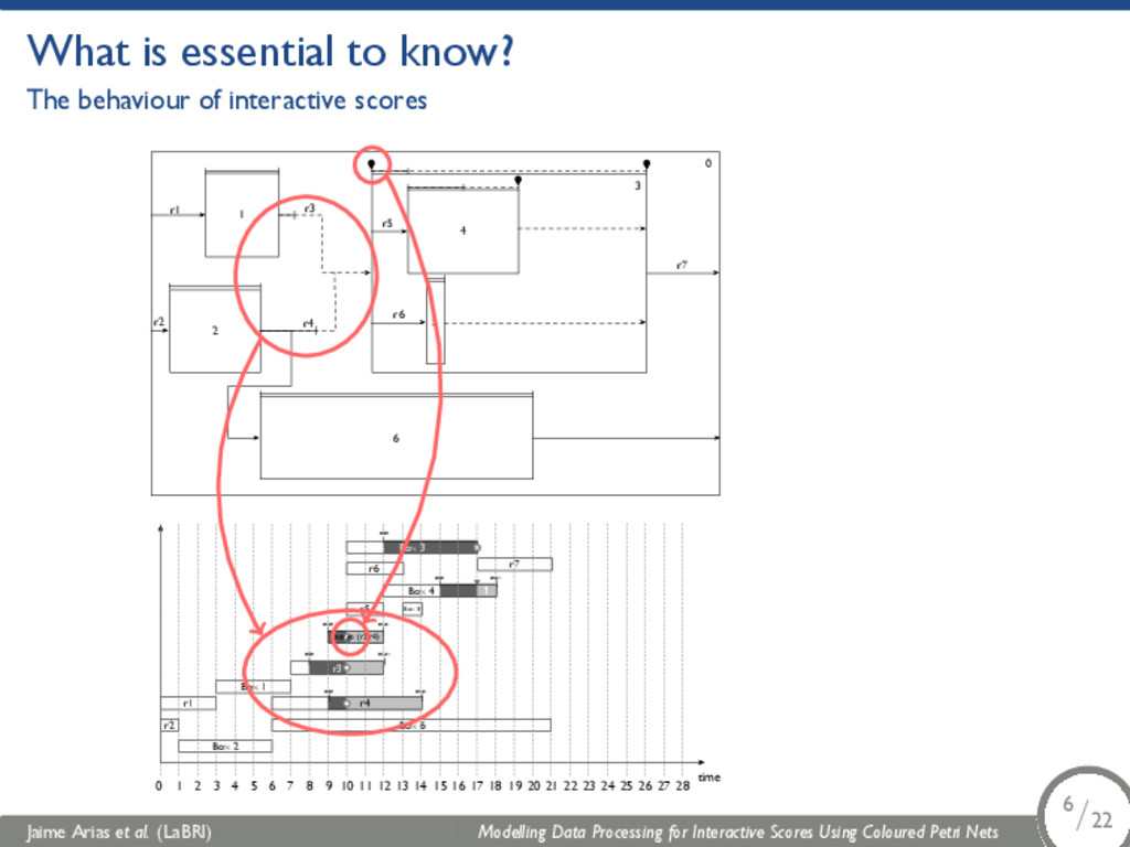 What is essential to know? The behaviour of int...
