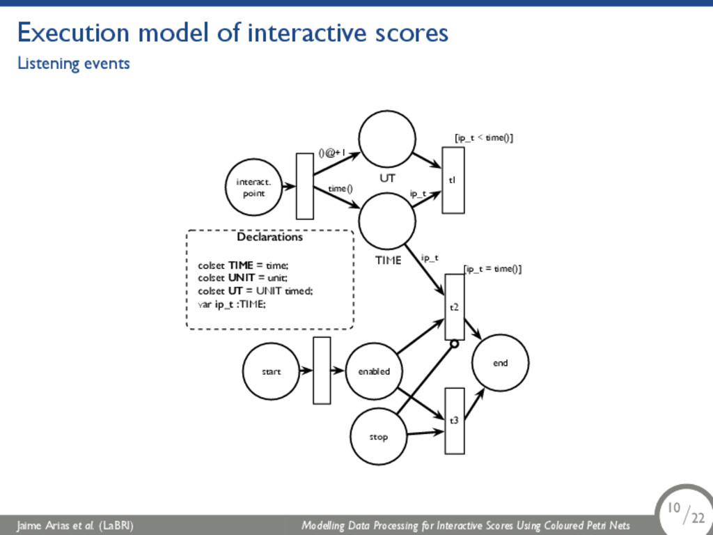 Execution model of interactive scores Listening...