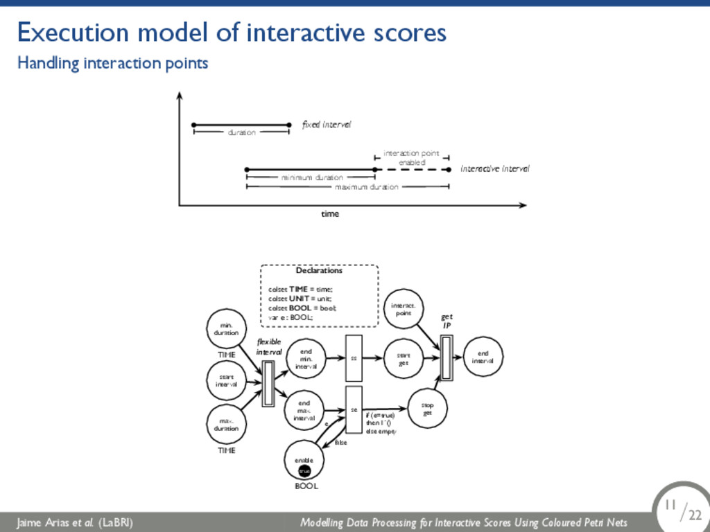 Execution model of interactive scores Handling ...