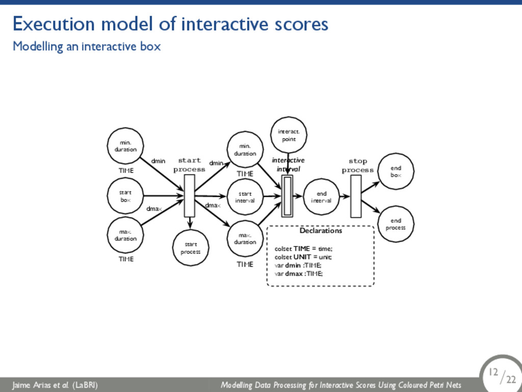 Execution model of interactive scores Modelling...