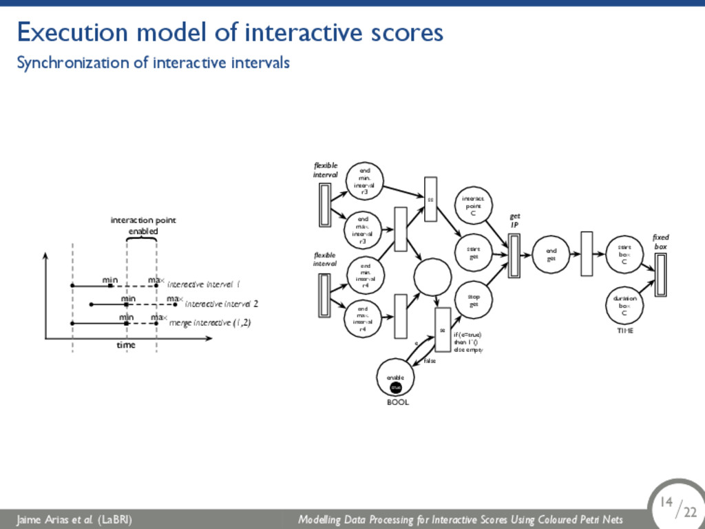 Execution model of interactive scores Synchroni...