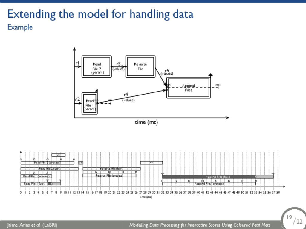 Extending the model for handling data Example A...