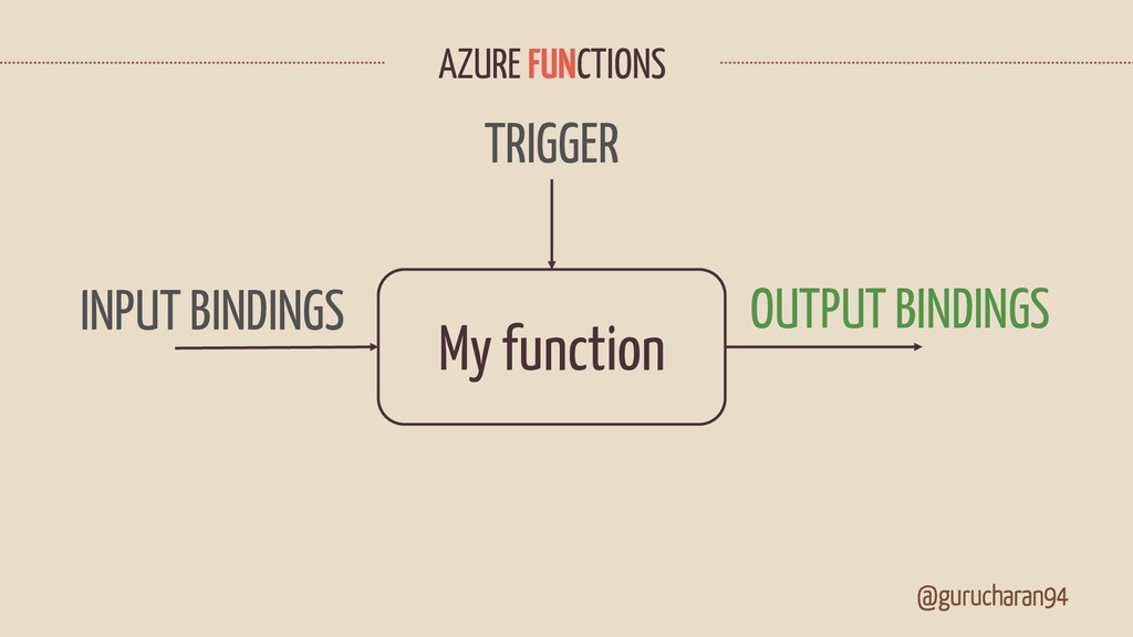 @gurucharan94 AZURE FUNCTIONS My function INPUT...