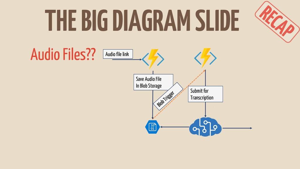 THE BIG DIAGRAM SLIDE Save Audio File In Blob S...