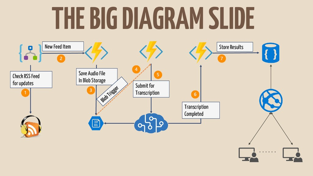 THE BIG DIAGRAM SLIDE . . . . . . Check RSS Fee...
