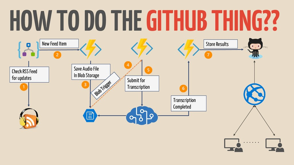 HOW TO DO THE GITHUB THING?? . . . . . . Check ...