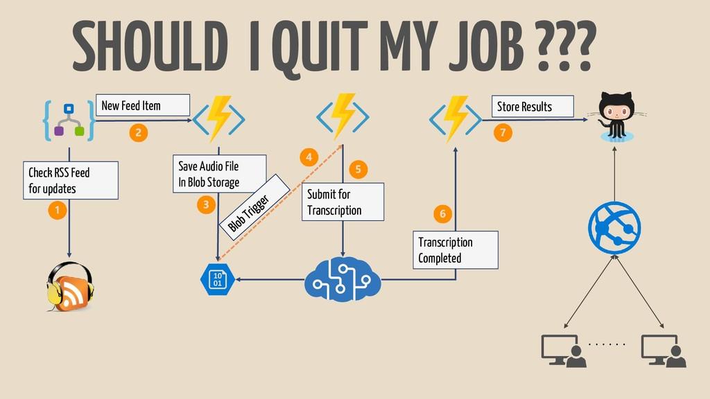 SHOULD I QUIT MY JOB ??? . . . . . . Check RSS ...