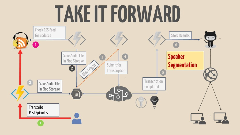 TAKE IT FORWARD . . . Check RSS Feed for update...