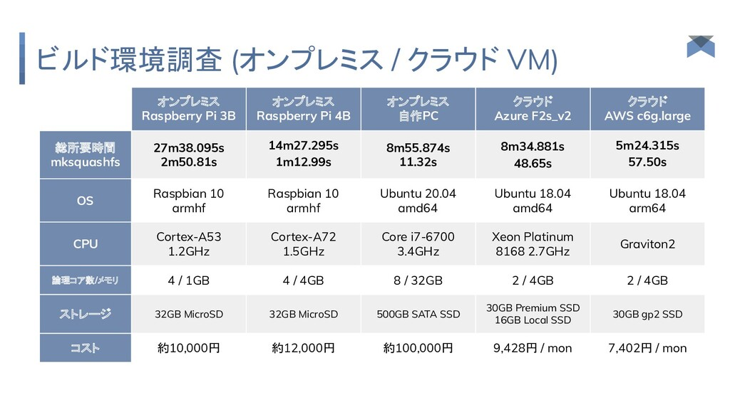 ビルド環境調査 (オンプレミス / クラウド VM) オンプレミス Raspberry Pi ...