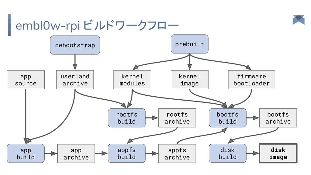 embl0w-rpi ビルドワークフロー kernel image userland arch...