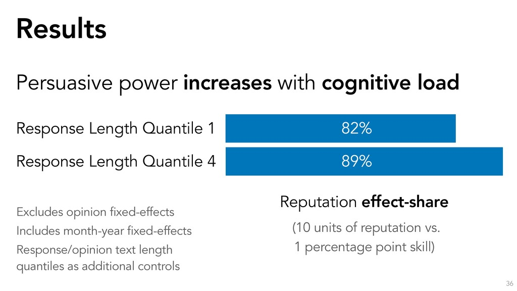 Results 36 Persuasive power increases with cogn...