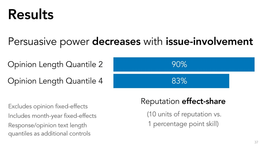 Results 37 Persuasive power decreases with issu...