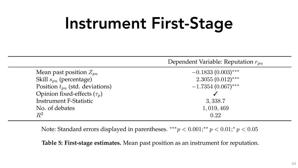 Instrument First-Stage 44 Dependent Variable: R...