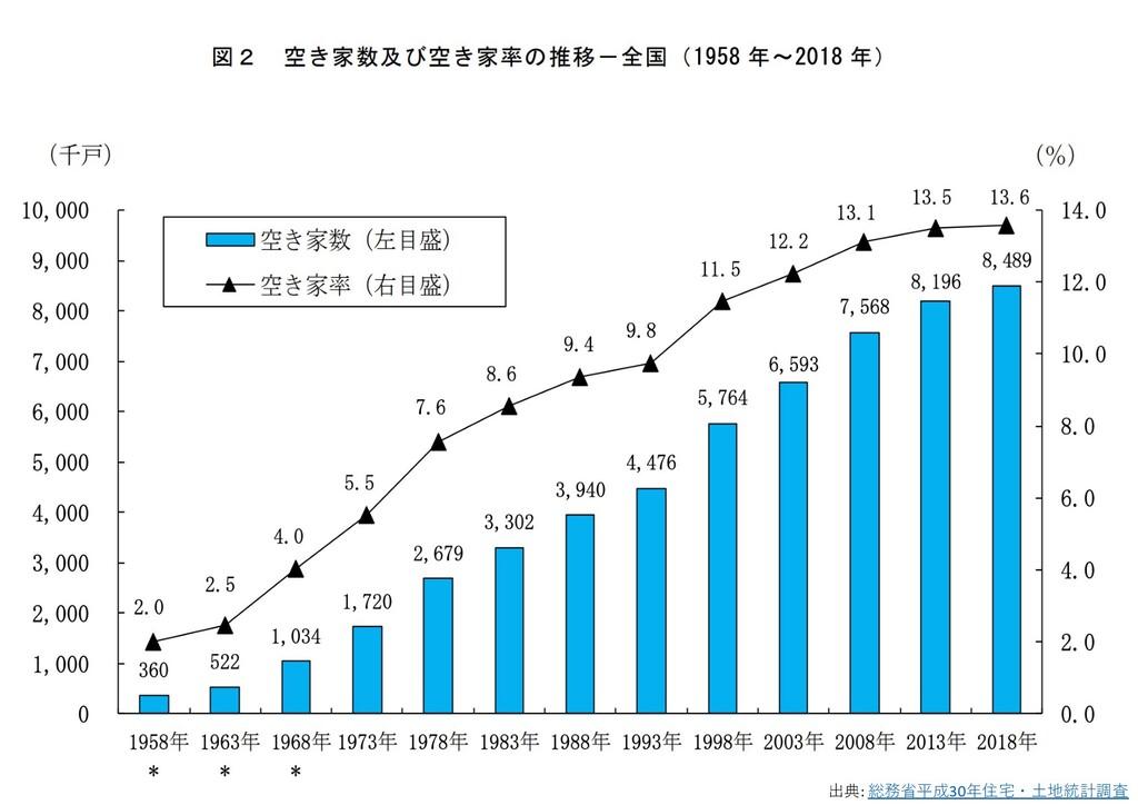 出典: 総務省平成30年住宅・⼟地統計調査