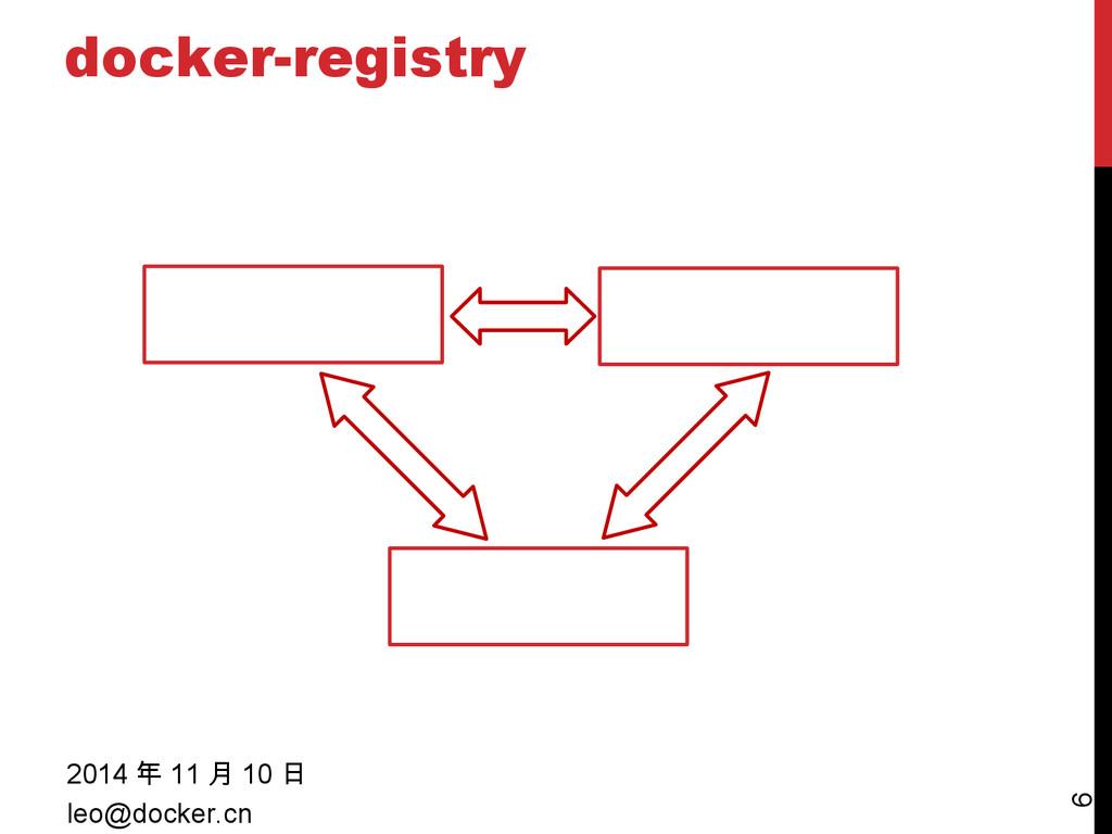docker-registry 2014 年 11 月 10 日 leo@docker.cn ...