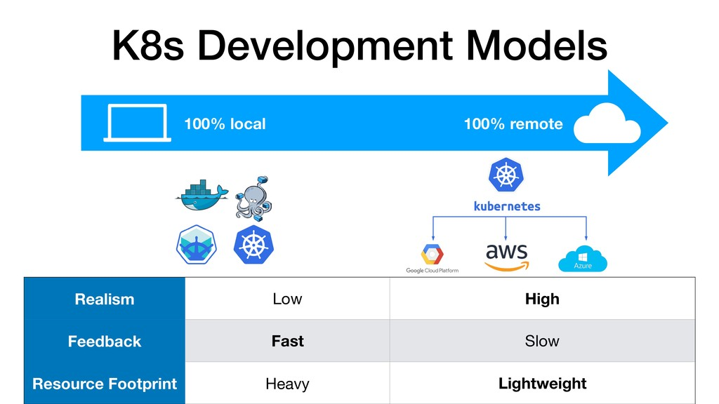 K8s Development Models 100% local 100% remote R...
