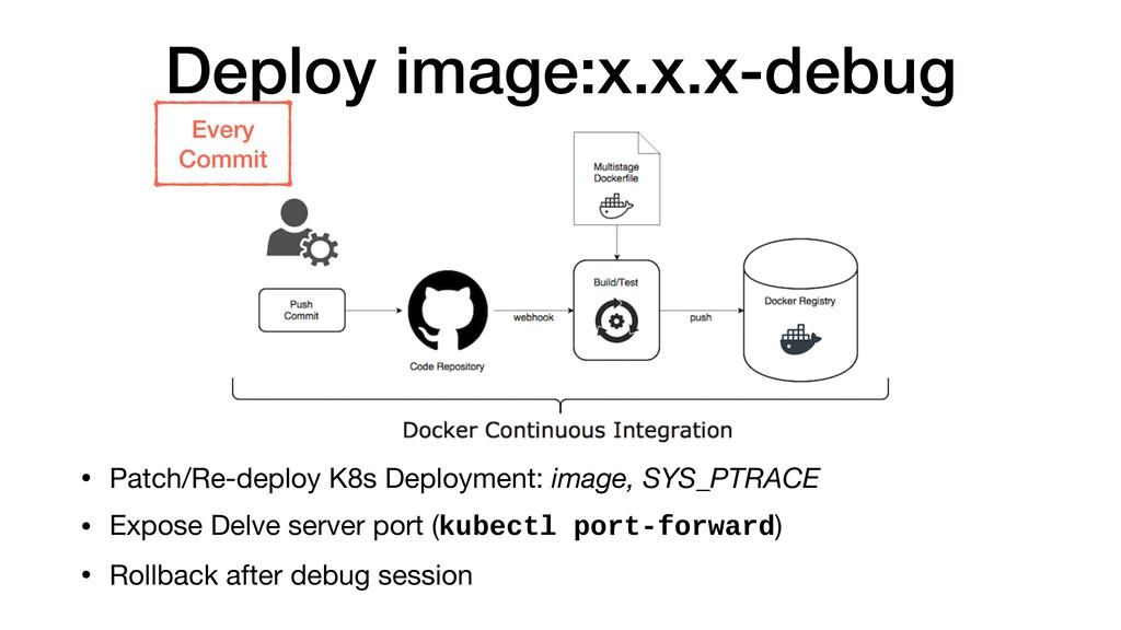 Deploy image:x.x.x-debug • Patch/Re-deploy K8s ...