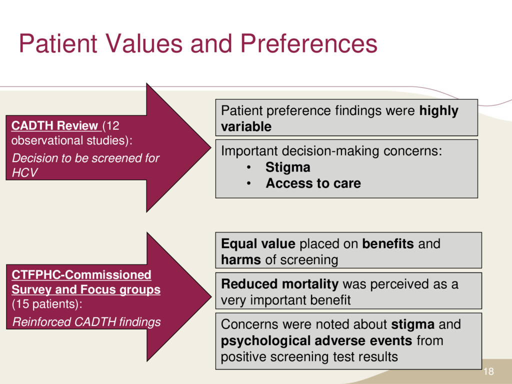 Patient Values and Preferences 18 CADTH Review ...