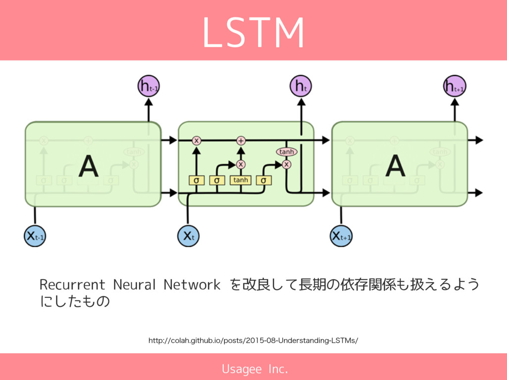 Usagee Inc. LSTM Recurrent Neural Network を改良して...