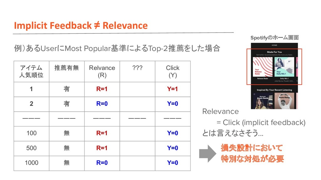 Implicit Feedback ≠ Relevance 例)あるUserにMost Pop...