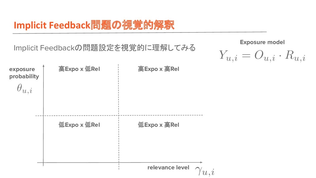 Implicit Feedback問題 視覚的解釈 Implicit Feedback 問題設...