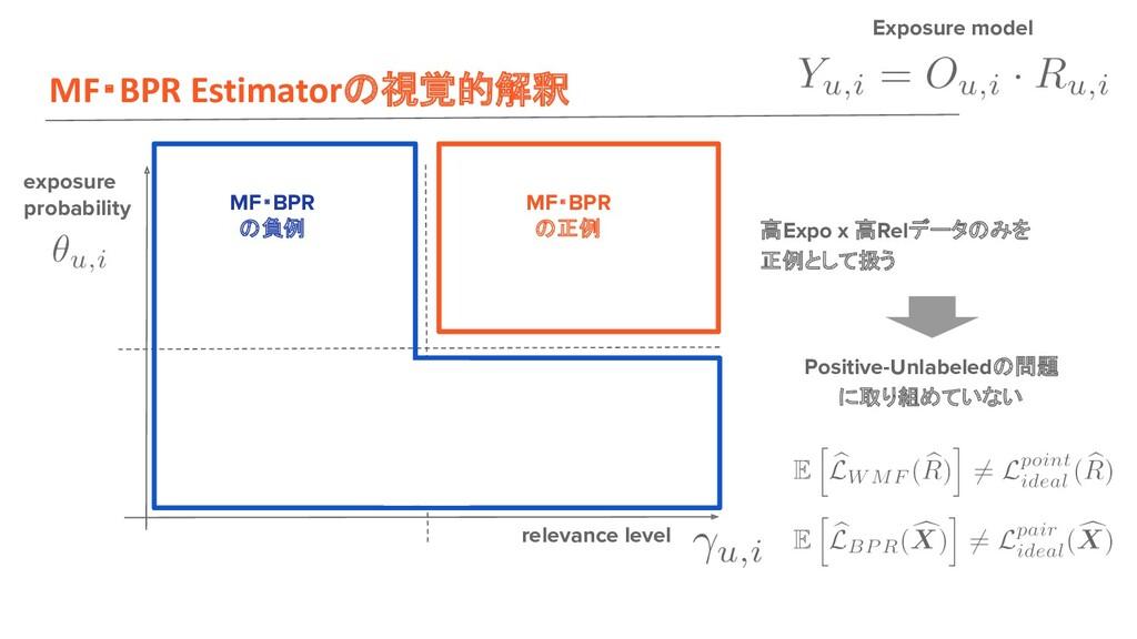 MF・BPR Estimator 視覚的解釈 exposure probability rel...