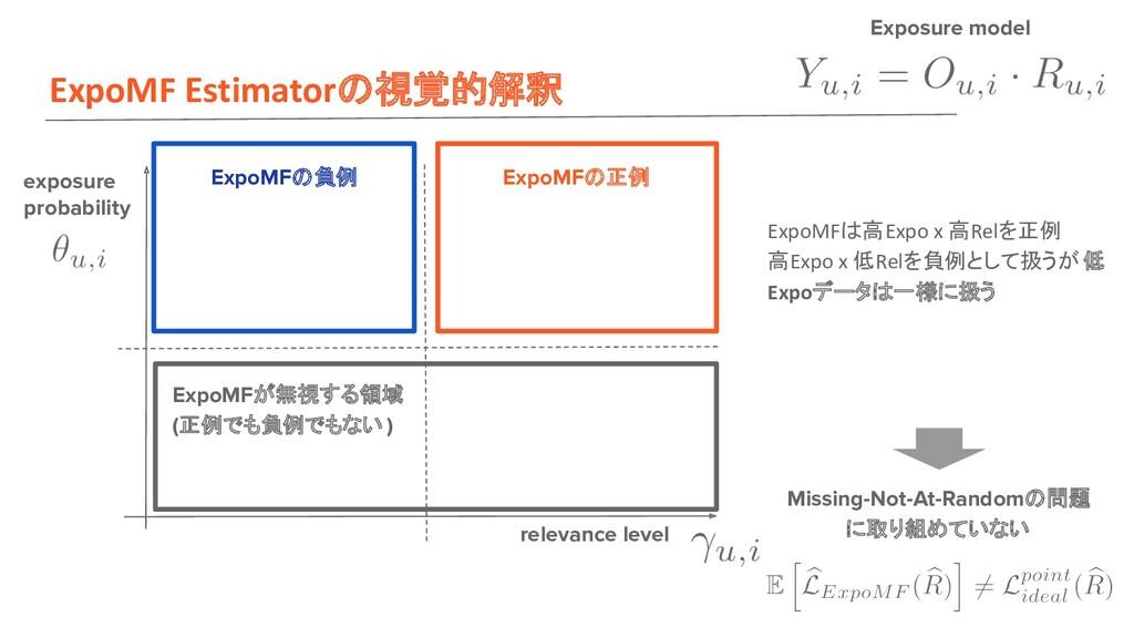 ExpoMF Estimator 視覚的解釈 exposure probability rel...