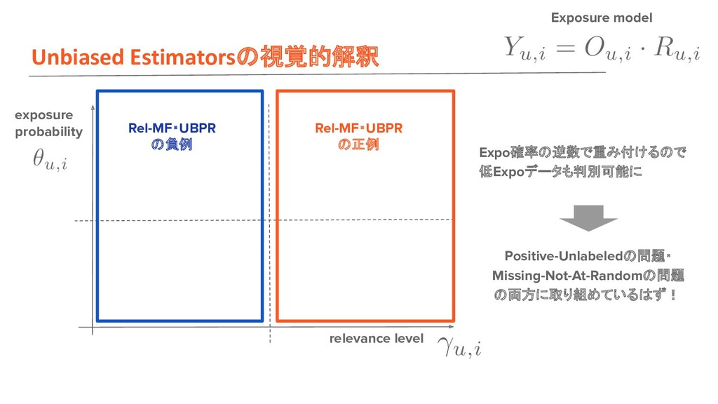 Unbiased Estimators 視覚的解釈 exposure probability ...
