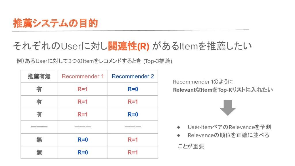 推薦システム 目的 それぞれ Userに対し関連性(R) があるItemを推薦したい 例)ある...